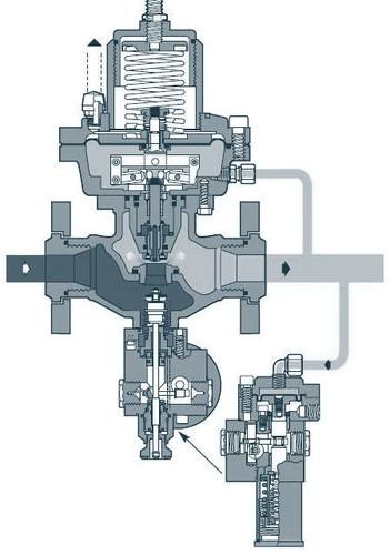 Регулятор давления газа серии Dival 700 (Pietro Fiorentini)
