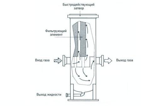 Cепаратор газовый СГ-ПР Ду 300 Ру 25