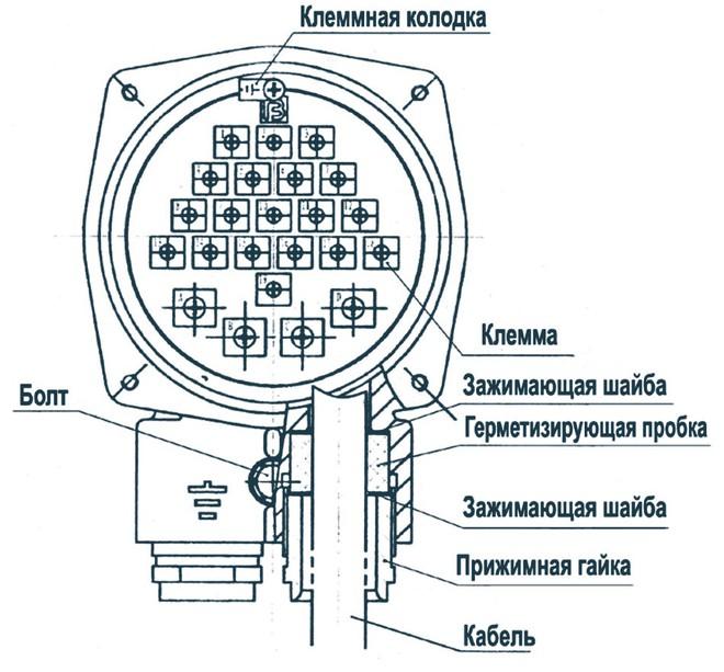 Электропривод ГЗ-ВВ.600 КС