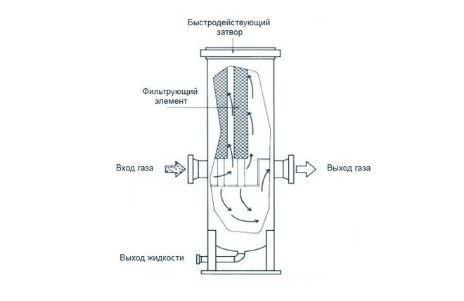 Сепаратор газовый СГ-ПР Ду 500 Ру 100